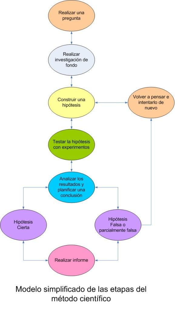 1. Esquéma del método científico. Fuente: Wikipedia.