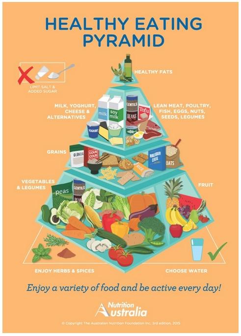 La pirámide australiana, también pone cabeza abajo los cereales frente a frutas y verduras.