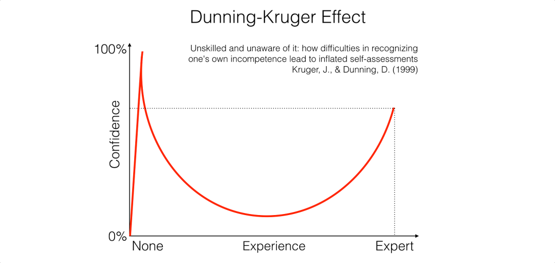 442095093_preview_dunning-kruger-effect
